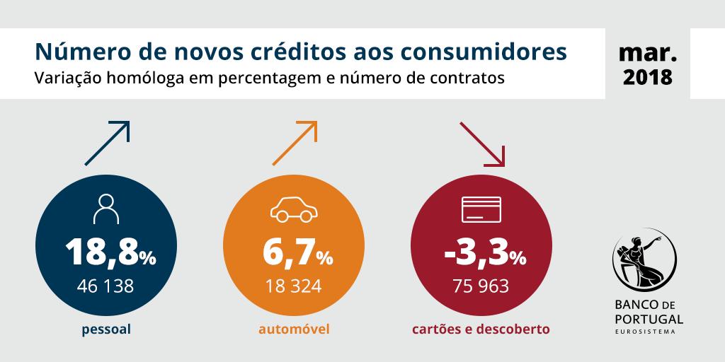 Número de novos créditos aos consumidores