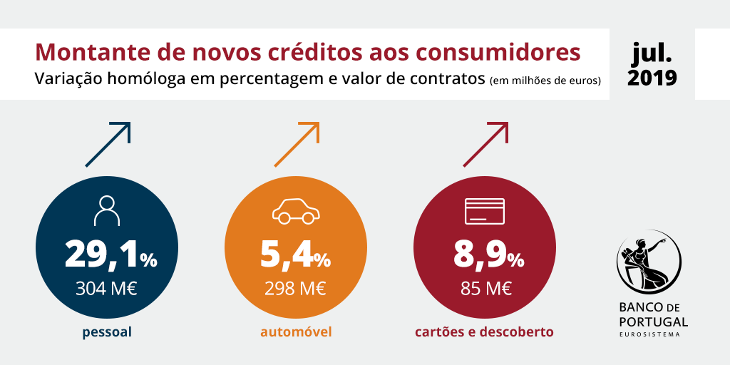Montante de novos créditos aos consumidores